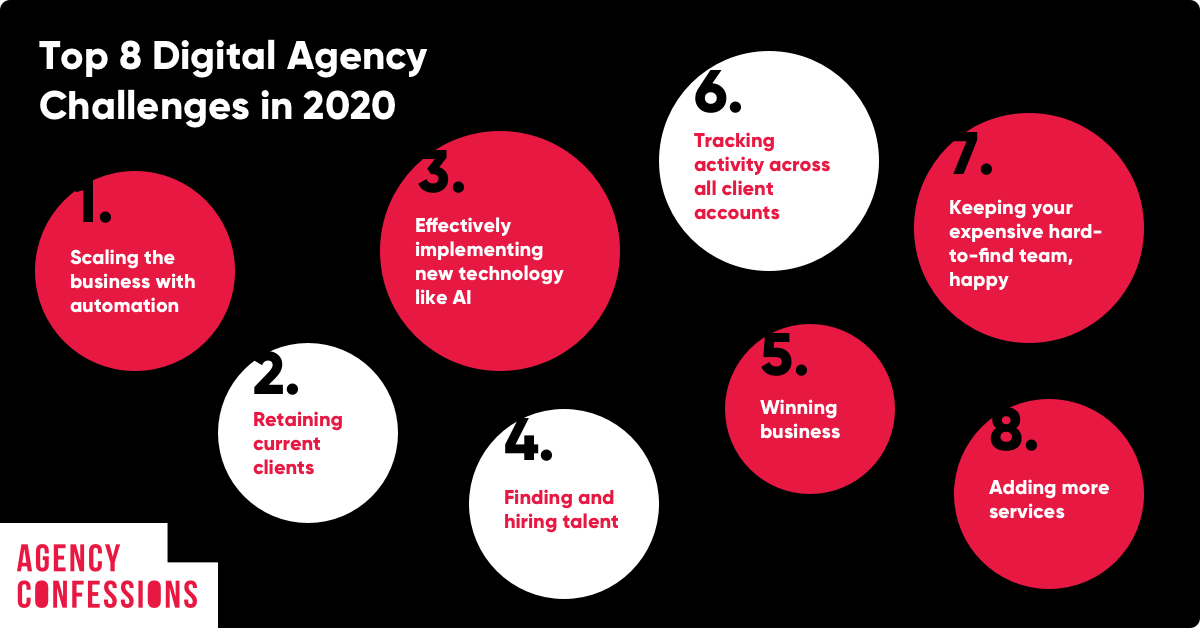 Agency Confessions: Top Challenges for Digital Agencies in 2020 Featured Image
