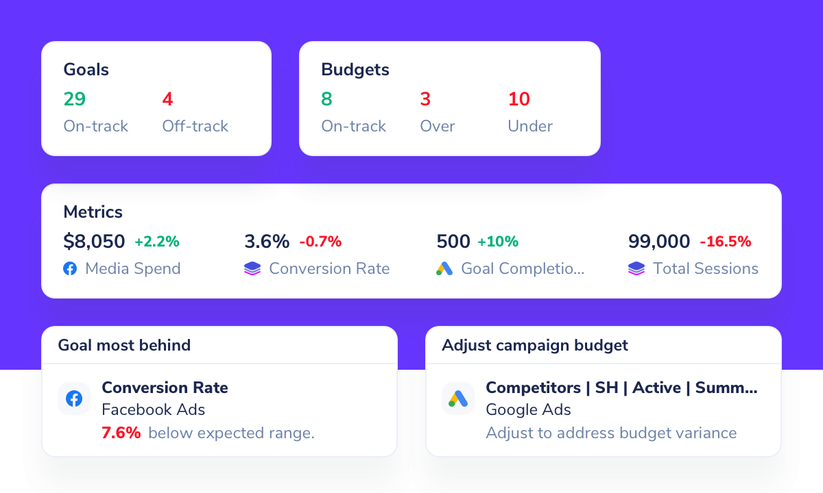 Introducing: Performance Overview Featured Image
